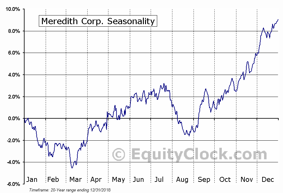 Meredith Corporation  (NYSE:MDP) Seasonal Chart