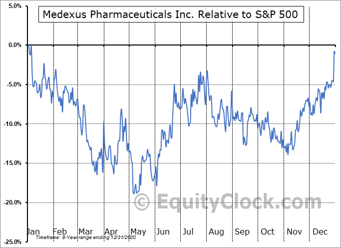 MDP.V Relative to the S&P 500