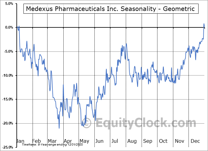 Medexus Pharmaceuticals Inc. (TSXV:MDP.V) Seasonality