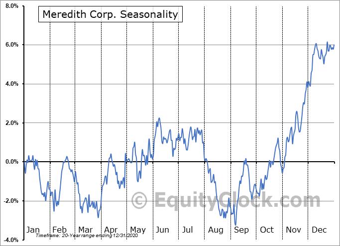 Meredith Corp. (NYSE:MDP) Seasonal Chart