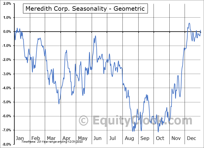 Meredith Corp. (NYSE:MDP) Seasonality