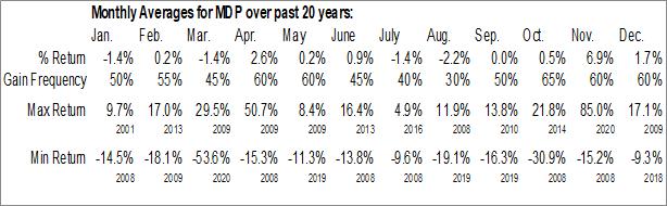 Monthly Seasonal Meredith Corp. (NYSE:MDP)