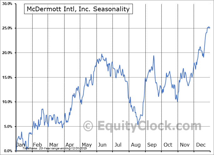 McDermott Intl, Inc. (NYSE:MDR) Seasonal Chart