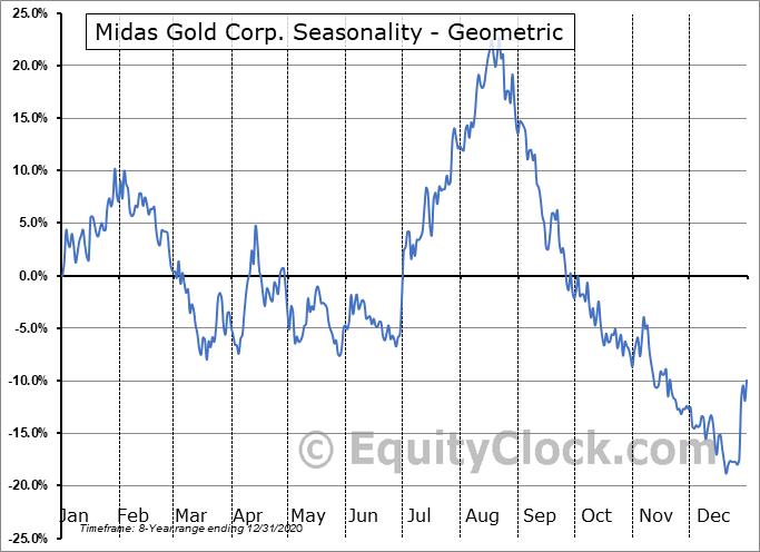 Midas Gold Corp. (OTCMKT:MDRPF) Seasonality