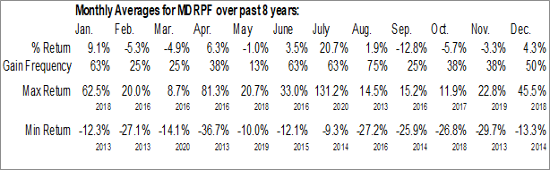 Monthly Seasonal Midas Gold Corp. (OTCMKT:MDRPF)