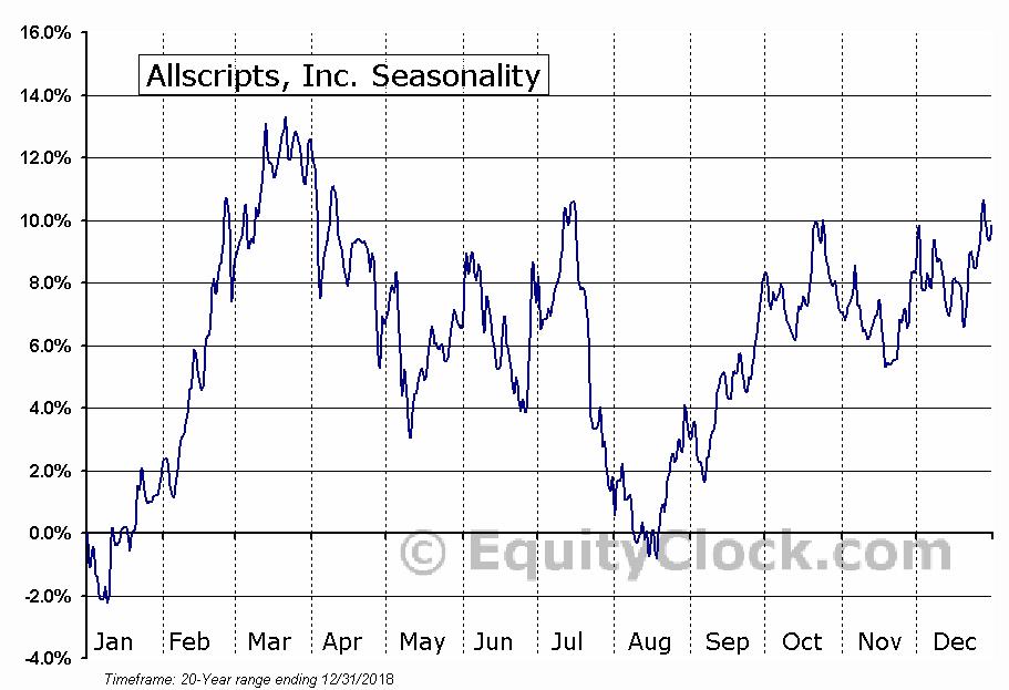 Allscripts Healthcare Solutions Inc (NASDAQ:MDRX) Seasonal Chart