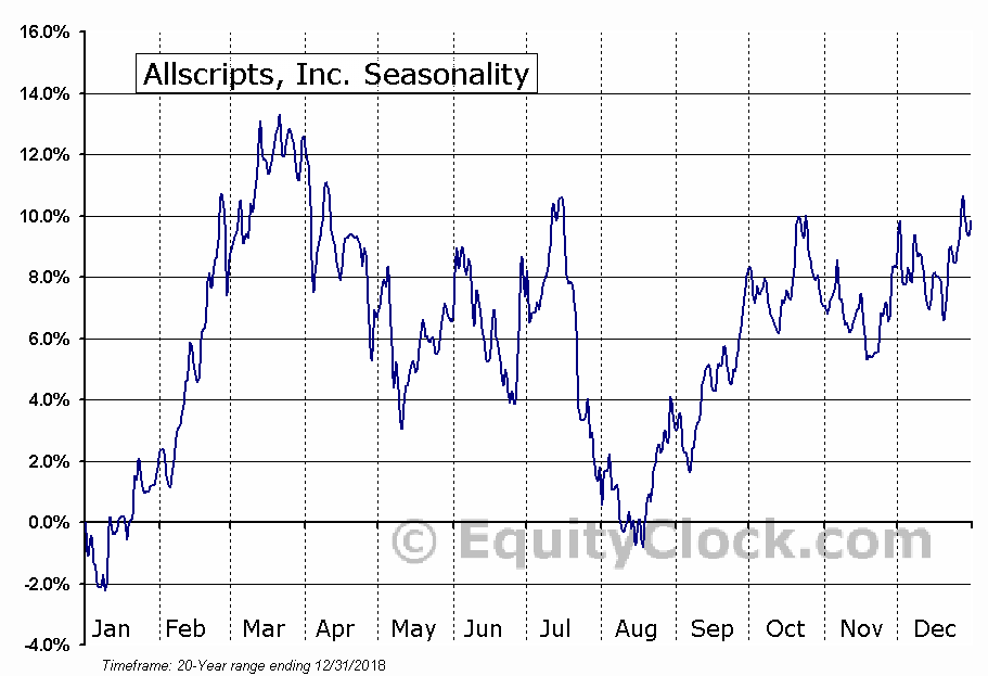 Allscripts, Inc. (NASD:MDRX) Seasonal Chart