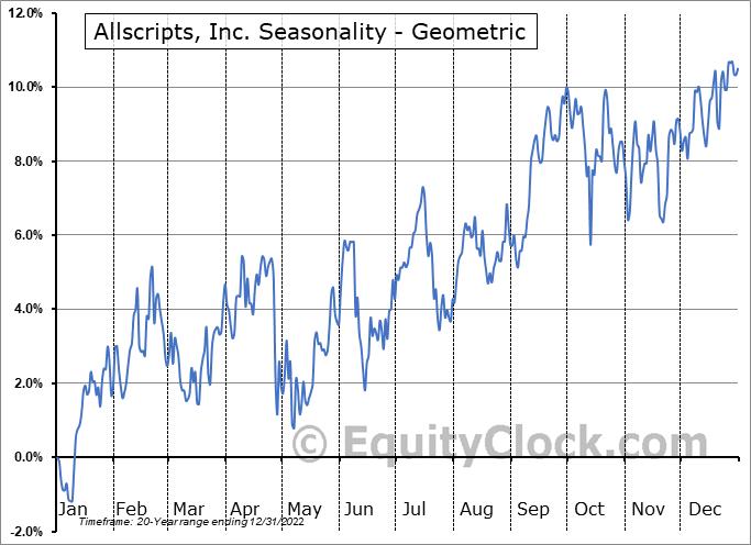 Allscripts, Inc. (NASD:MDRX) Seasonality