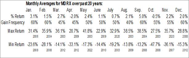 Monthly Seasonal Allscripts, Inc. (NASD:MDRX)
