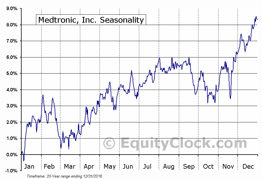 Medtronic, Inc. (NYSE:MDT) Seasonal Chart