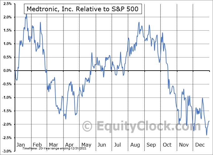 MDT Relative to the S&P 500