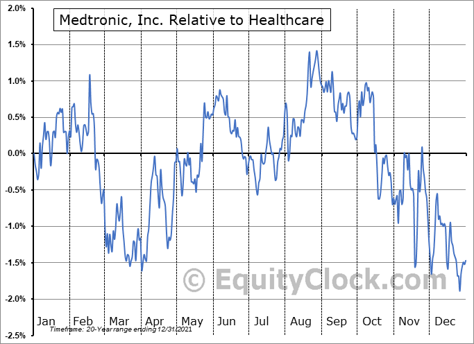 MDT Relative to the Sector