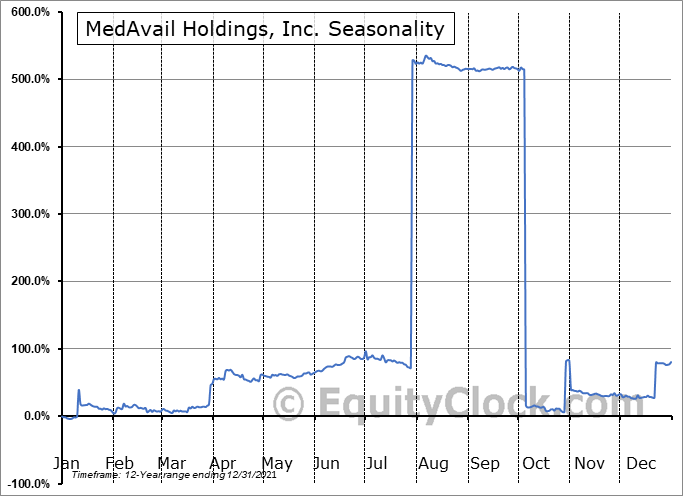 MedAvail Holdings, Inc. Seasonal Chart