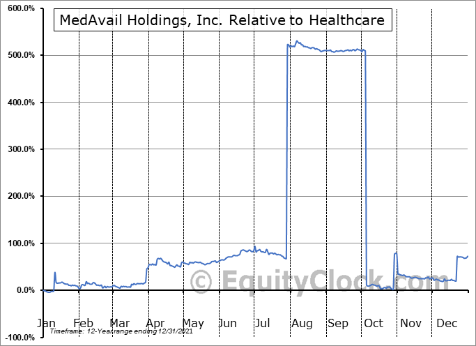 MDVL Relative to the Sector
