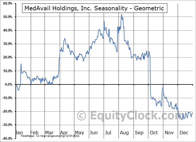 MedAvail Holdings, Inc. (NASD:MDVL) Seasonality
