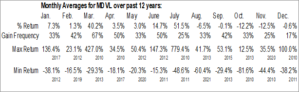 Monthly Seasonal MedAvail Holdings, Inc. (NASD:MDVL)