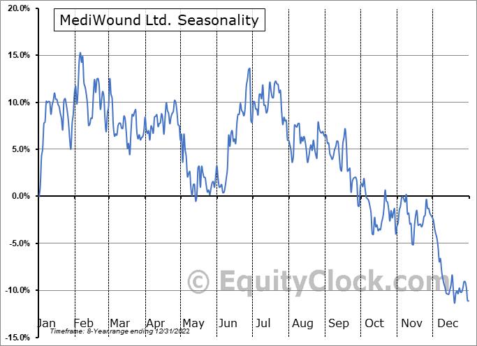 MediWound Ltd. (NASD:MDWD) Seasonality