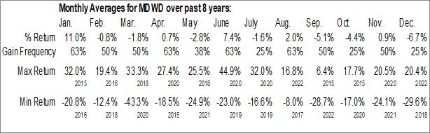 Monthly Seasonal MediWound Ltd. (NASD:MDWD)