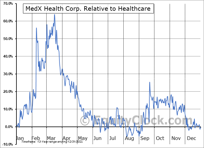MDX.V Relative to the Sector