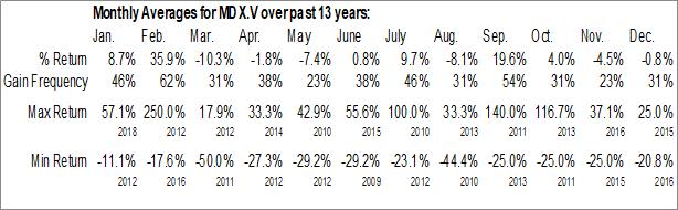 Monthly Seasonal MedX Health Corp. (TSXV:MDX.V)