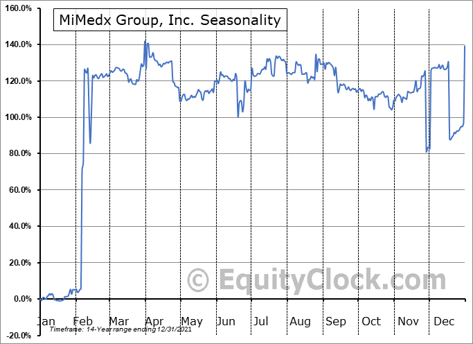 MiMedx Group, Inc. (NASD:MDXG) Seasonality