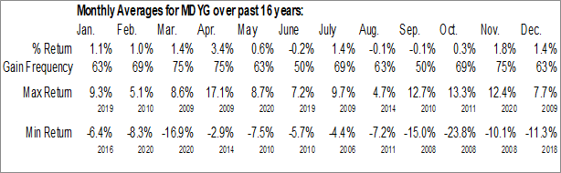 Monthly Seasonal SPDR S&P 400 Mid Cap Growth ETF (NYSE:MDYG)