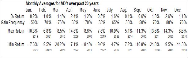 Monthly Seasonal SPDR S&P Midcap 400 ETF (NYSE:MDY)