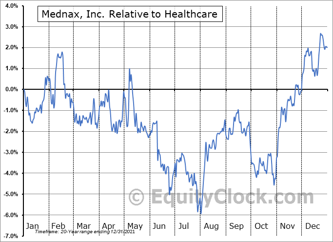 MD Relative to the Sector