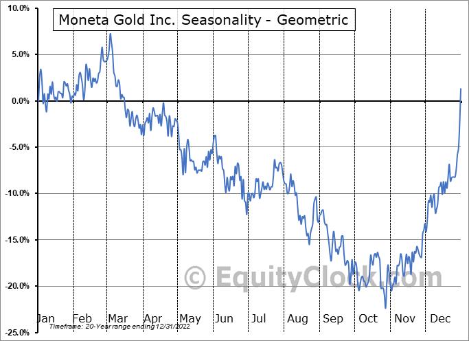 Moneta Porcupine Mines, Inc. (TSE:ME.TO) Seasonality