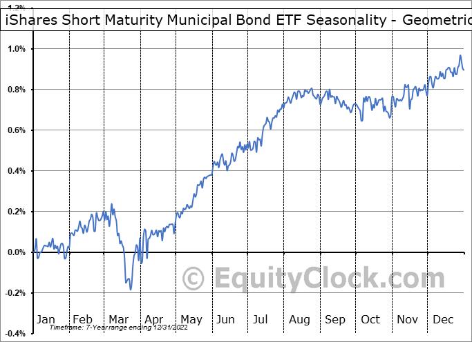 iShares Short Maturity Municipal Bond ETF (AMEX:MEAR) Seasonality