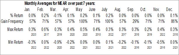 Monthly Seasonal iShares Short Maturity Municipal Bond ETF (AMEX:MEAR)