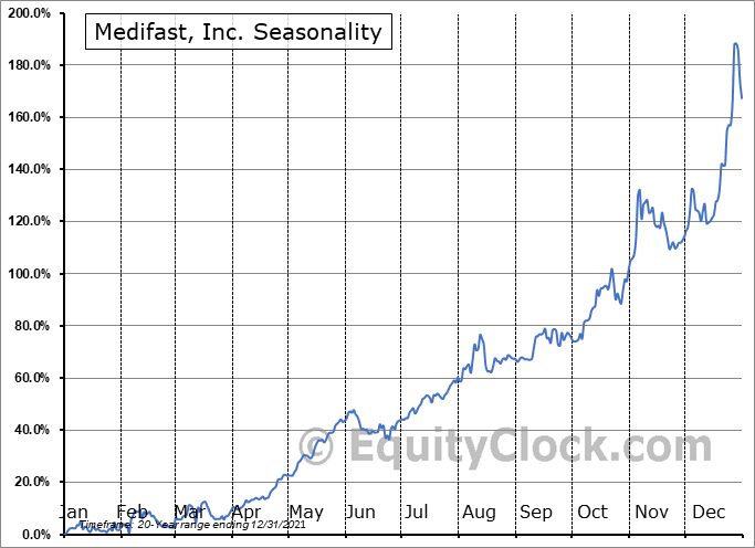 Medifast, Inc. (NYSE:MED) Seasonality