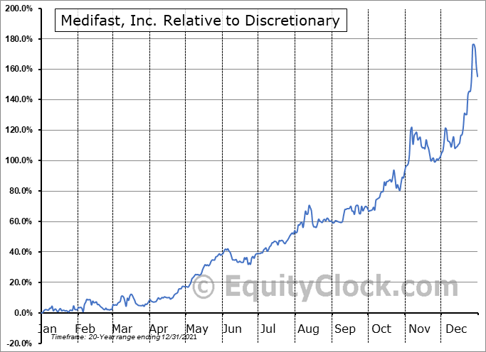 MED Relative to the Sector