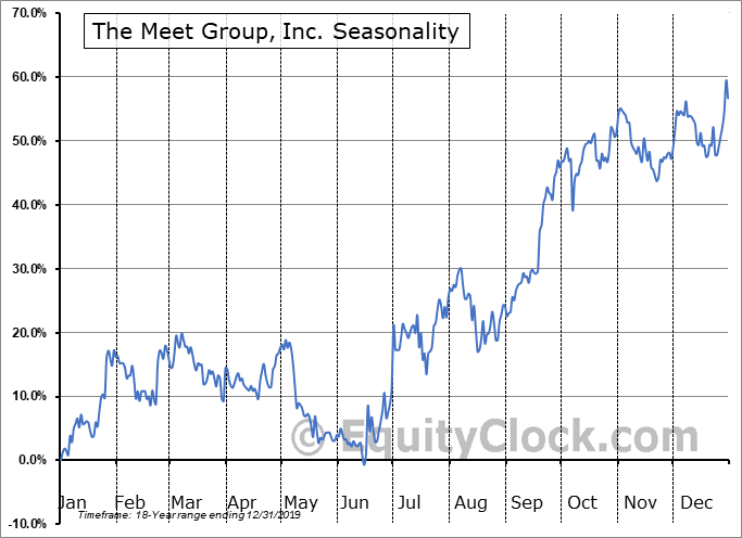 The Meet Group, Inc. (NASD:MEET) Seasonal Chart