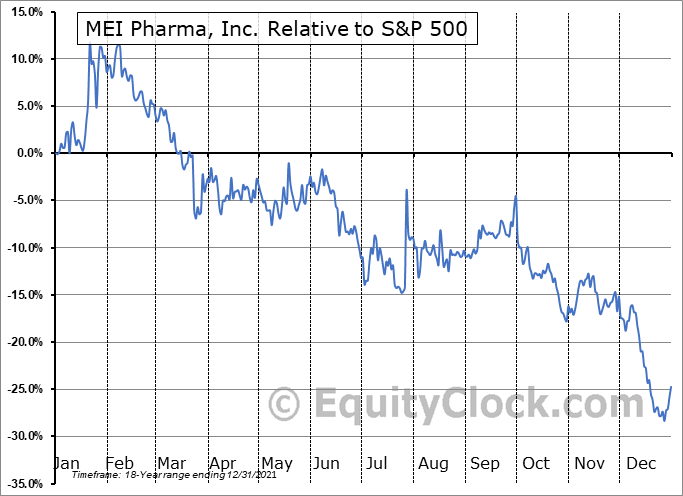 MEIP Relative to the S&P 500