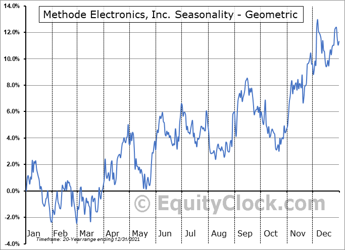 Methode Electronics, Inc. (NYSE:MEI) Seasonality