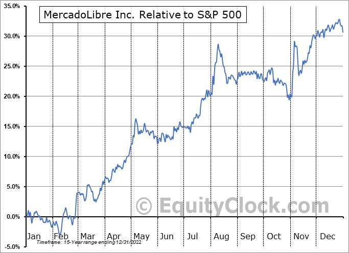 MELI Relative to the S&P 500