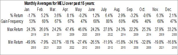 Monthly Seasonal MercadoLibre Inc. (NASD:MELI)