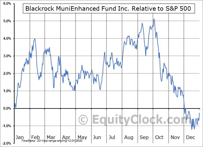 MEN Relative to the S&P 500