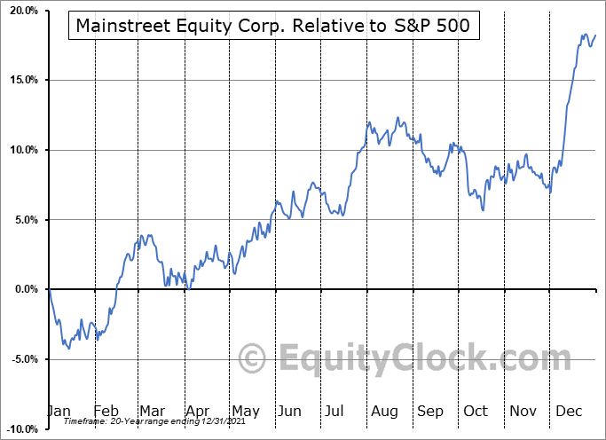 MEQ.TO Relative to the S&P 500