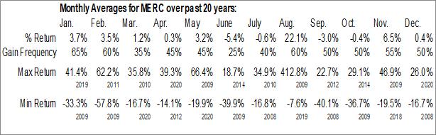 Monthly Seasonal Mercer Intl, Inc. (NASD:MERC)