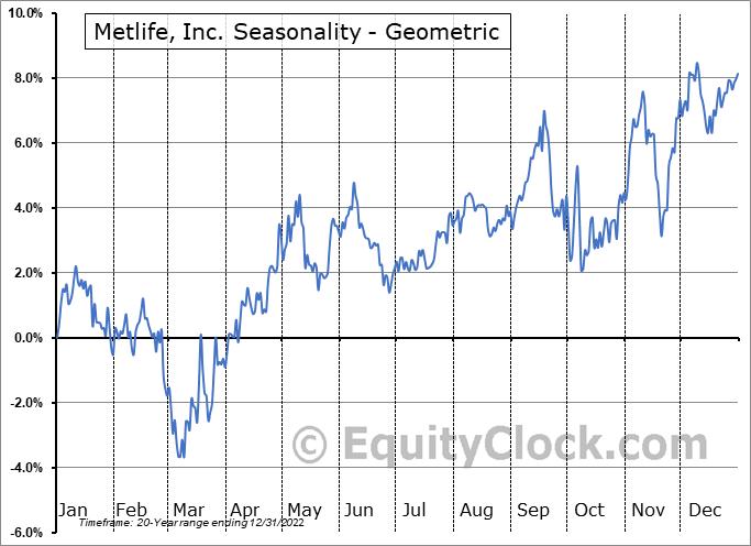 Metlife, Inc. (NYSE:MET) Seasonality