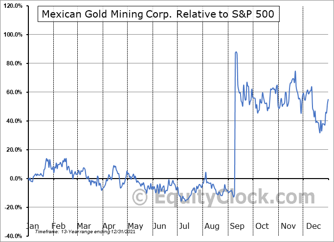 MEX.V Relative to the S&P 500