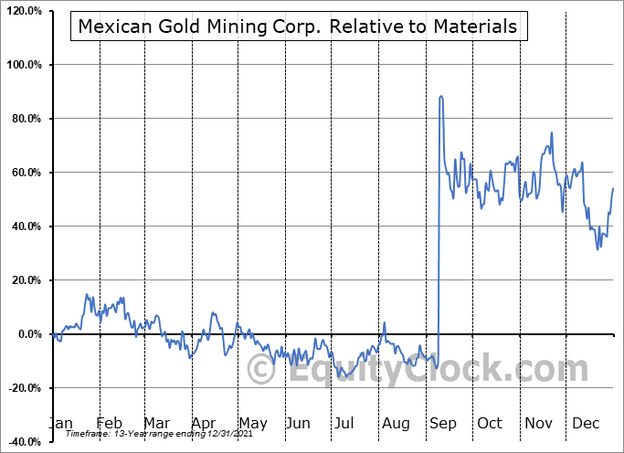 MEX.V Relative to the Sector