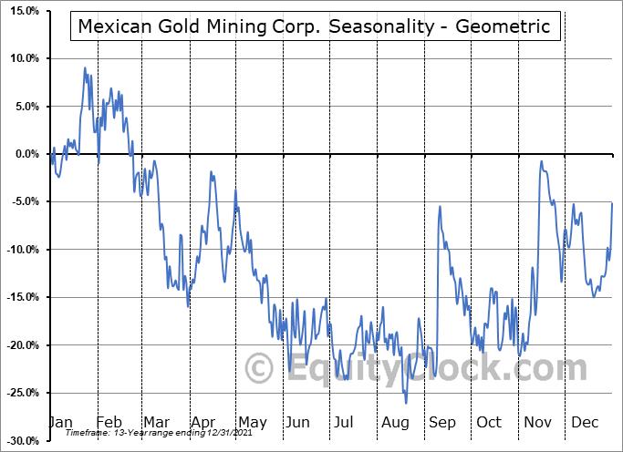 Mexican Gold Mining Corp. (TSXV:MEX.V) Seasonality