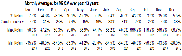 Monthly Seasonal Mexican Gold Mining Corp. (TSXV:MEX.V)