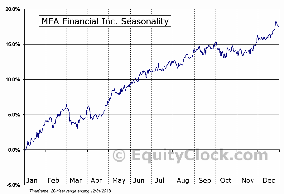MFA Financial Inc. (NYSE:MFA) Seasonal Chart