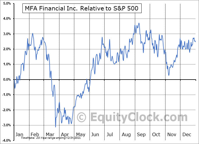 MFA Relative to the S&P 500