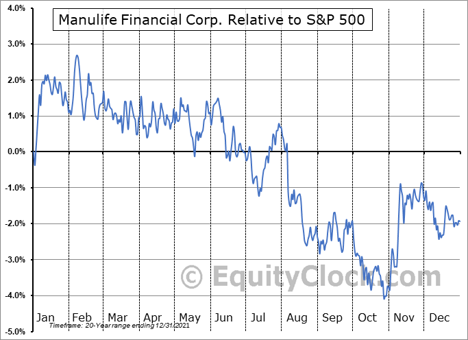 MFC.TO Relative to the S&P 500