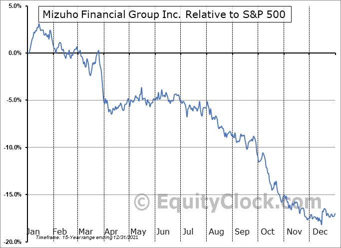 MFG Relative to the S&P 500